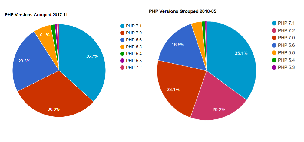 PHP Version Usage
