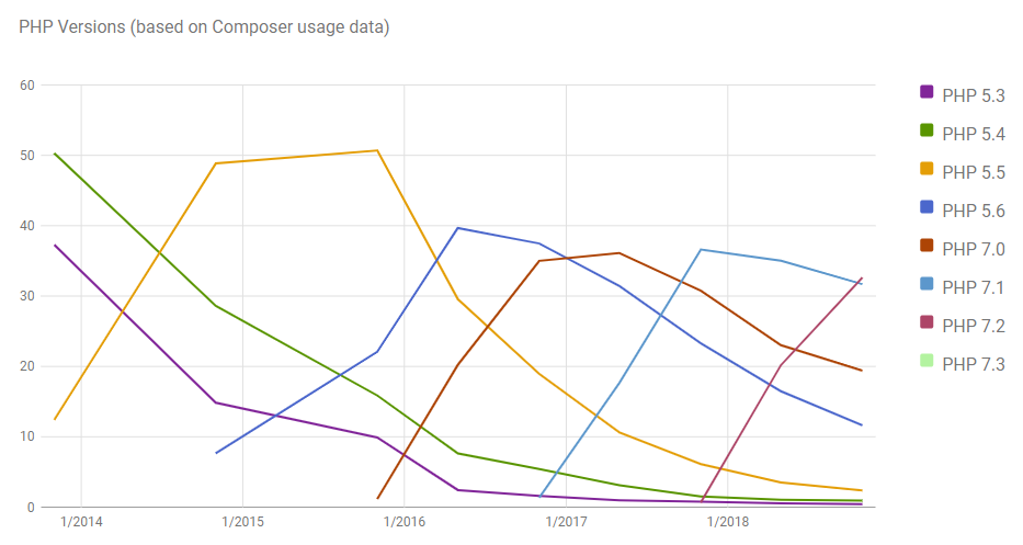 PHP Versions Over Time